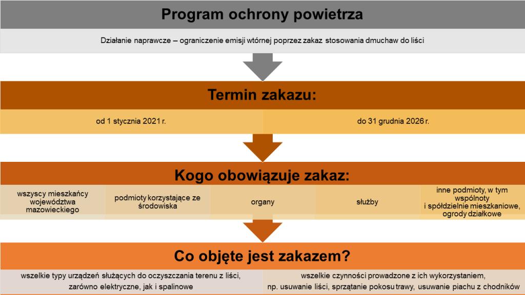 program-ochrony-powietrza_zakaz